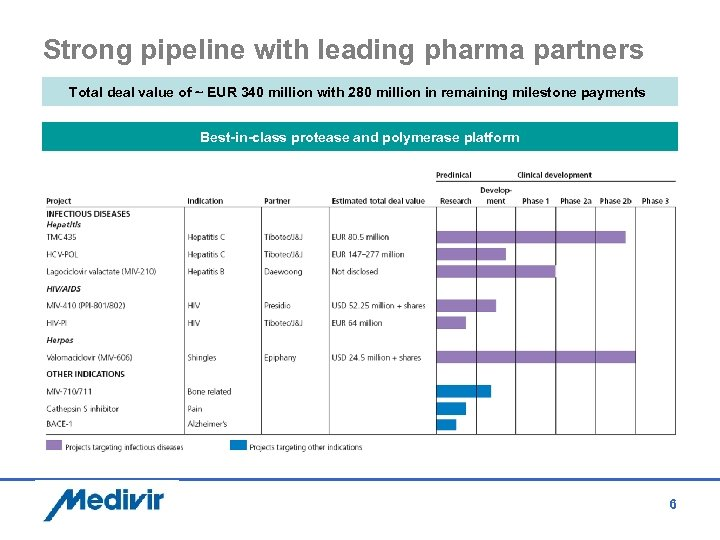 Strong pipeline with leading pharma partners Total deal value of ~ EUR 340 million