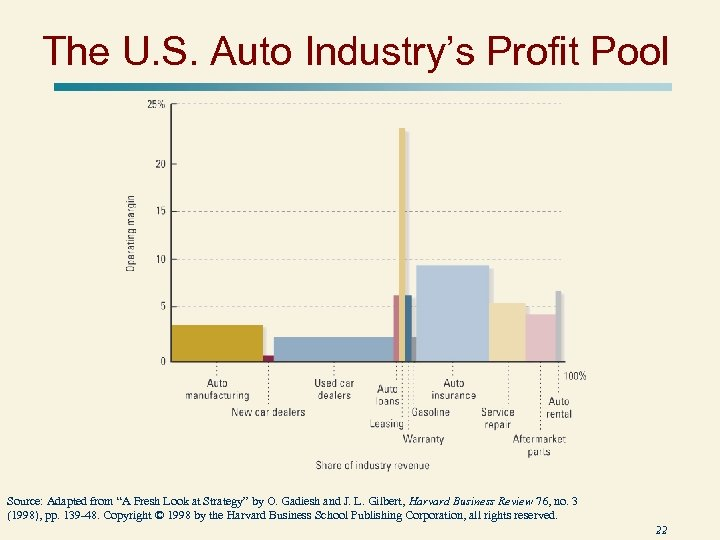 "The U. S. Auto Industry's Profit Pool Source: Adapted from ""A Fresh Look at"