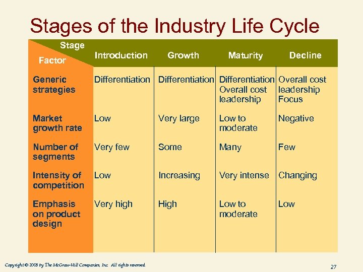 Stages of the Industry Life Cycle Stage Factor Introduction Growth Maturity Decline Generic strategies