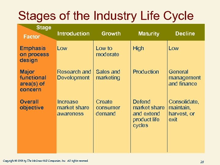 Stages of the Industry Life Cycle Stage Factor Introduction Emphasis on process design Low