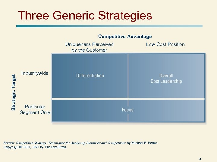 Three Generic Strategies Competitive Advantage Strategic Target Uniqueness Perceived by the Customer Low Cost