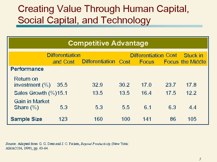Creating Value Through Human Capital, Social Capital, and Technology Competitive Advantage Differentiation Cost Stuck