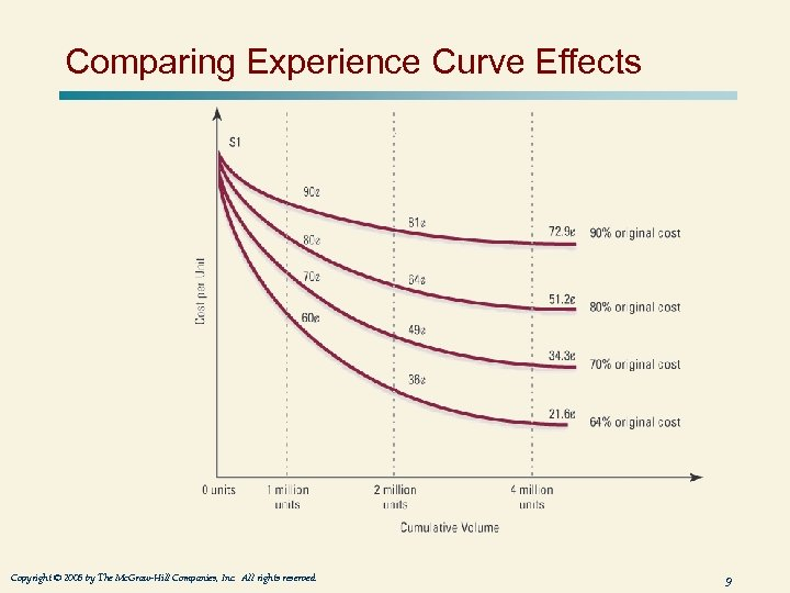 Comparing Experience Curve Effects Copyright © 2005 by The Mc. Graw-Hill Companies, Inc. All