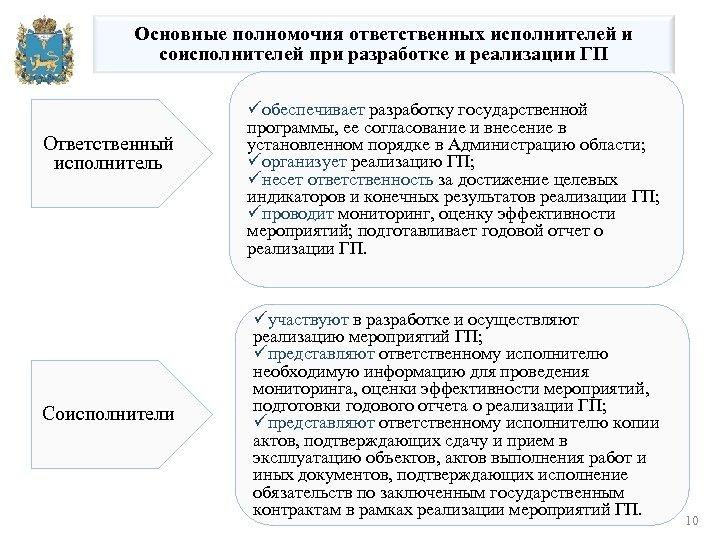 Основные полномочия ответственных исполнителей и соисполнителей при разработке и реализации ГП Ответственный исполнитель Соисполнители