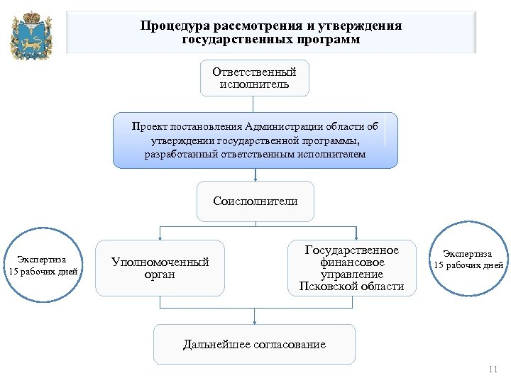 Процедура рассмотрения и утверждения государственных программ Ответственный исполнитель Проект постановления Администрации области об утверждении