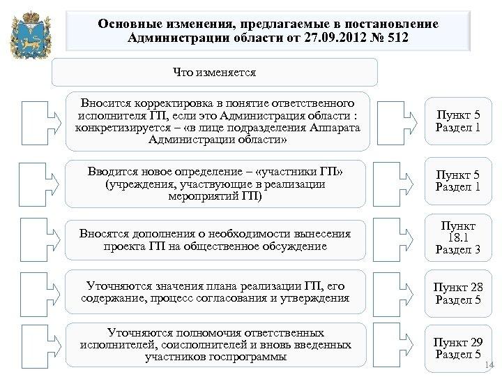 Основные изменения, предлагаемые в постановление Администрации области от 27. 09. 2012 № 512 Что