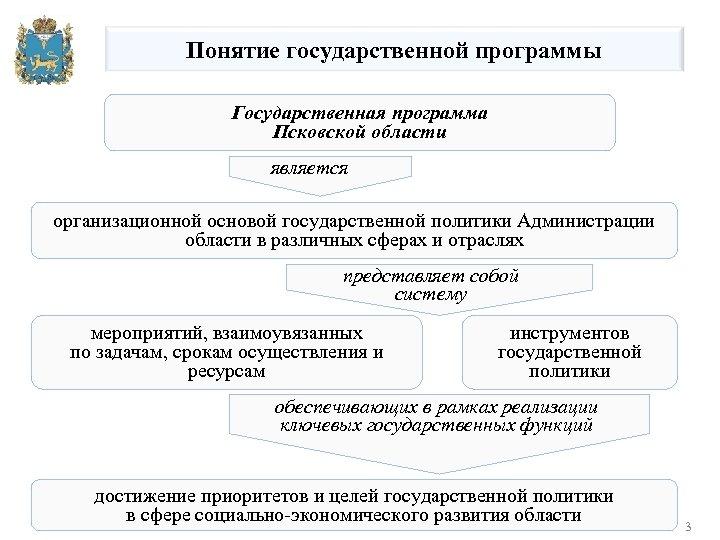 Понятие государственной программы Государственная программа Псковской области является организационной основой государственной политики Администрации области