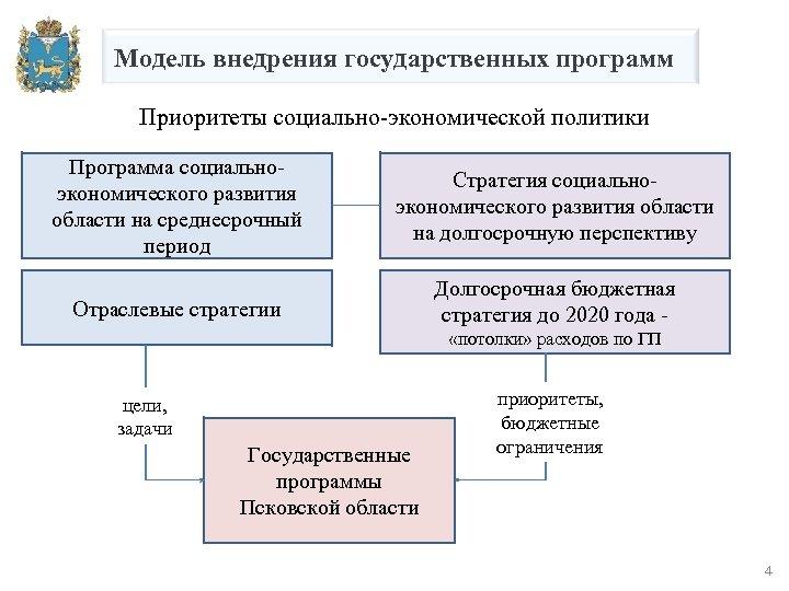 Модель внедрения государственных программ Приоритеты социально-экономической политики Программа социальноэкономического развития области на среднесрочный период