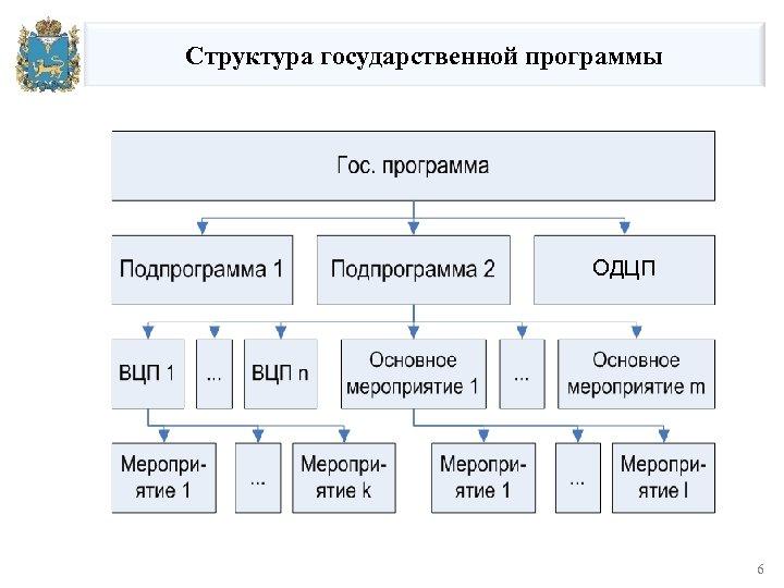 Структура государственной программы ОДЦП 3/18/2018 6