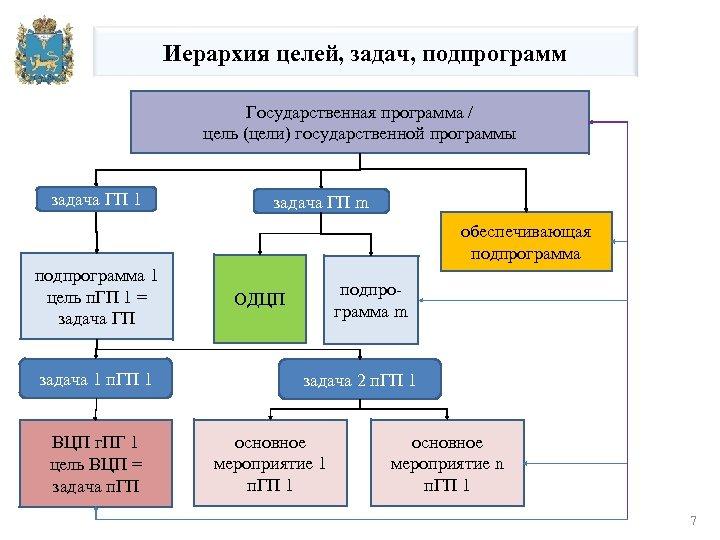 Иерархия целей, задач, подпрограмм Государственная программа / цель (цели) государственной программы задача ГП 1