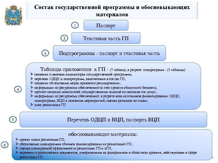Состав государственной программы и обосновывающих материалов 1 2 3 Паспорт Текстовая часть ГП Подпрограммы