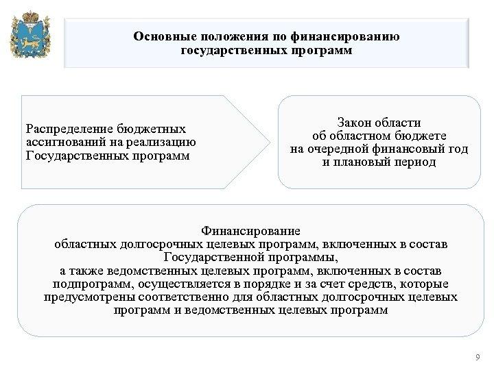 Основные положения по финансированию государственных программ Распределение бюджетных ассигнований на реализацию Государственных программ Закон