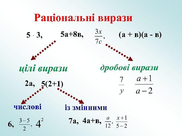 Раціональні вирази 5 · 3, 5 а+8 в, цілі вирази (а + в)(а -