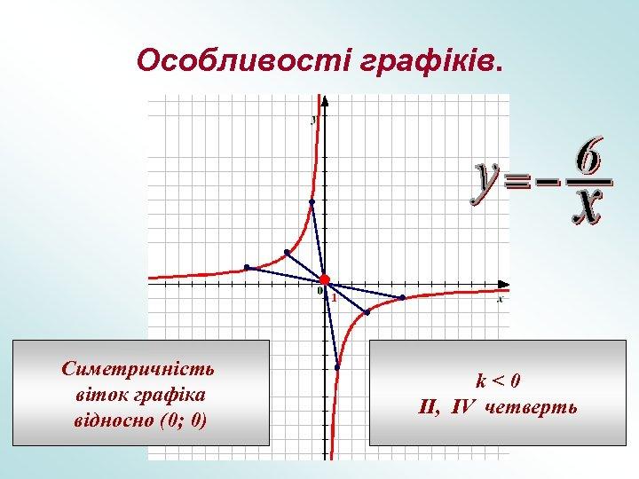 Особливості графіків. Симетричність віток графіка відносно (0; 0) k<0 II, IV четверть
