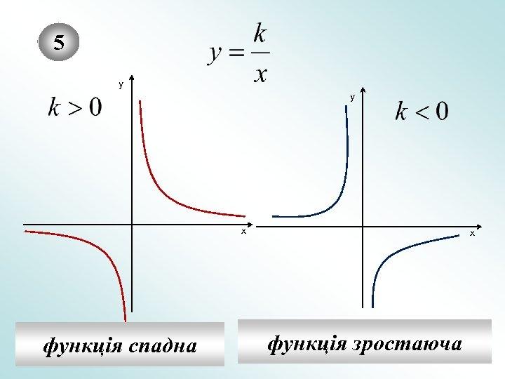 5 у у х функція спадна х функція зростаюча