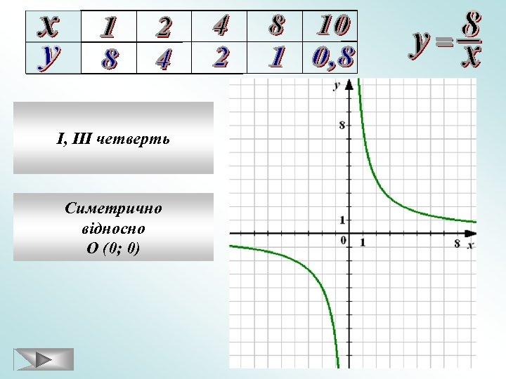I, III четверть Симетрично відносно О (0; 0)