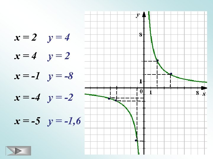 х=2 у=4 х=4 у=2 х = -1 у = -8 х = -4 у