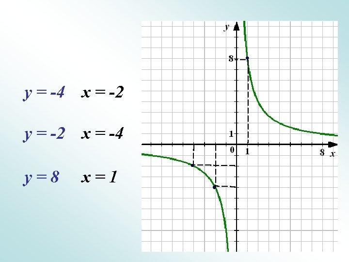 у = -4 х = -2 у = -2 х = -4 у=8 х=1