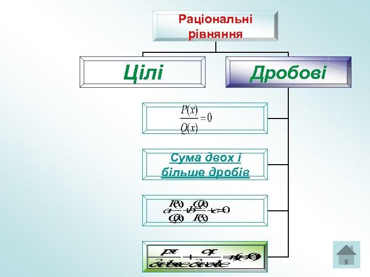 Раціональні рівняння Цілі Сума двох і більше дробів Дробові