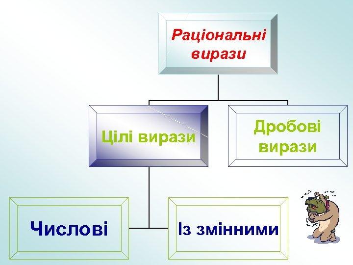 Раціональні вирази Цілі вирази Числові Дробові вирази Із змінними