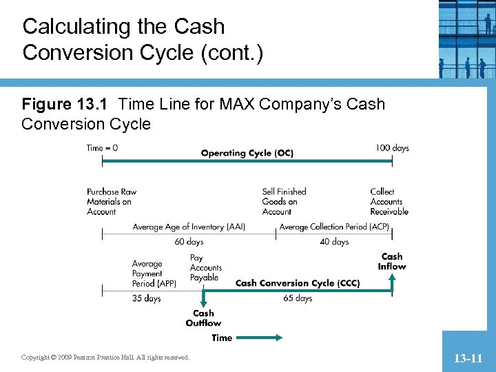 Calculating the Cash Conversion Cycle (cont. ) Figure 13. 1 Time Line for MAX