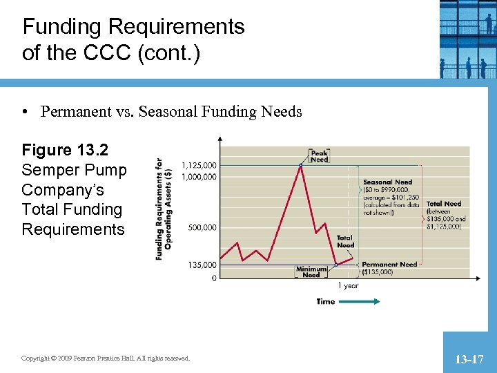 Funding Requirements of the CCC (cont. ) • Permanent vs. Seasonal Funding Needs Figure