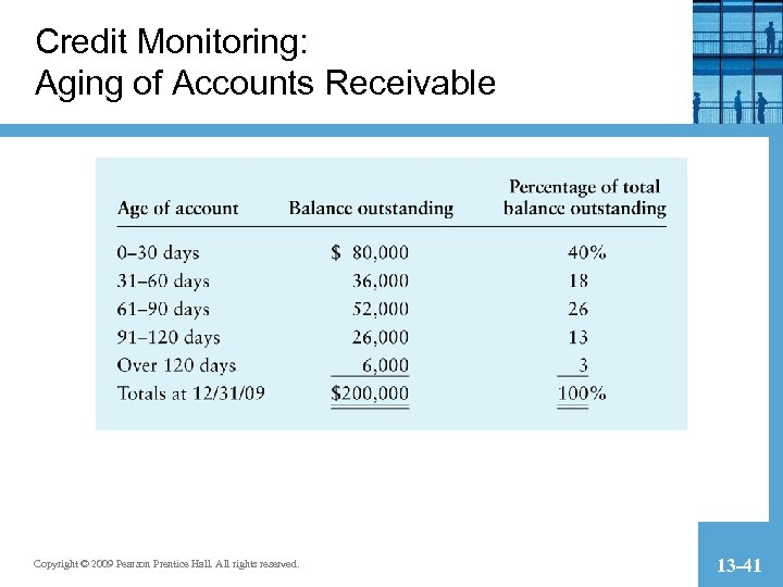 Credit Monitoring: Aging of Accounts Receivable Copyright © 2009 Pearson Prentice Hall. All rights
