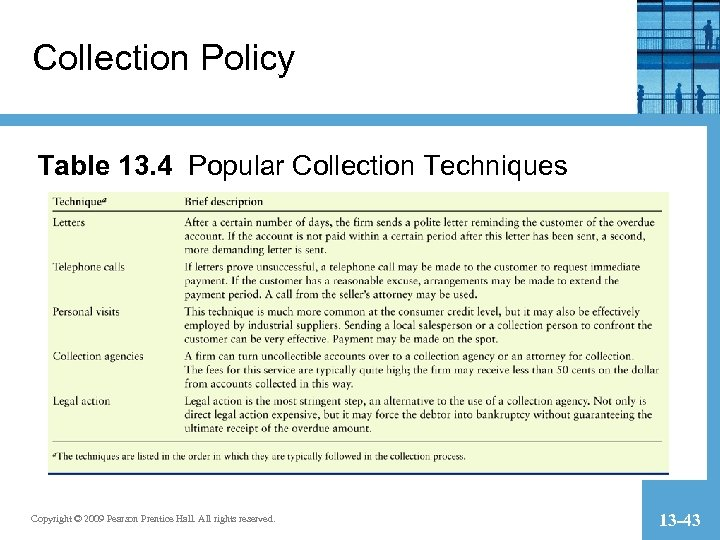 Collection Policy Table 13. 4 Popular Collection Techniques Copyright © 2009 Pearson Prentice Hall.