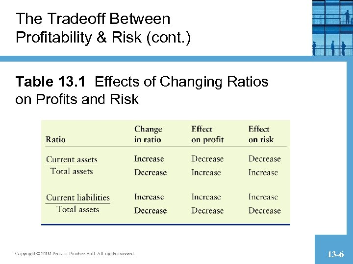 The Tradeoff Between Profitability & Risk (cont. ) Table 13. 1 Effects of Changing