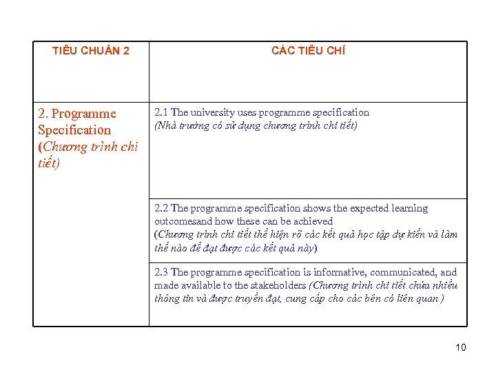 TIÊU CHUẨN 2 2. Programme Specification (Chương trình chi tiết) CÁC TIÊU CHÍ 2.