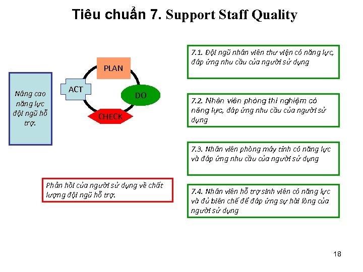 Tiêu chuẩn 7. Support Staff Quality 7. 1. Đội ngũ nhân viên thư viện