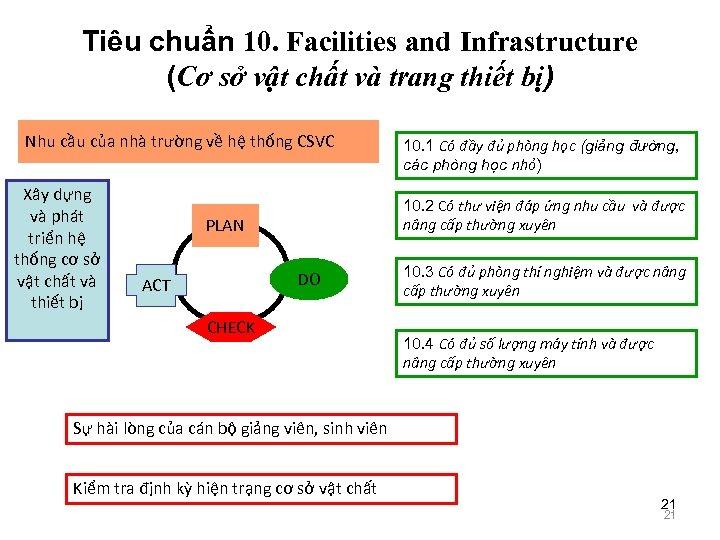 Tiêu chuẩn 10. Facilities and Infrastructure (Cơ sở vật chất và trang thiết bị)