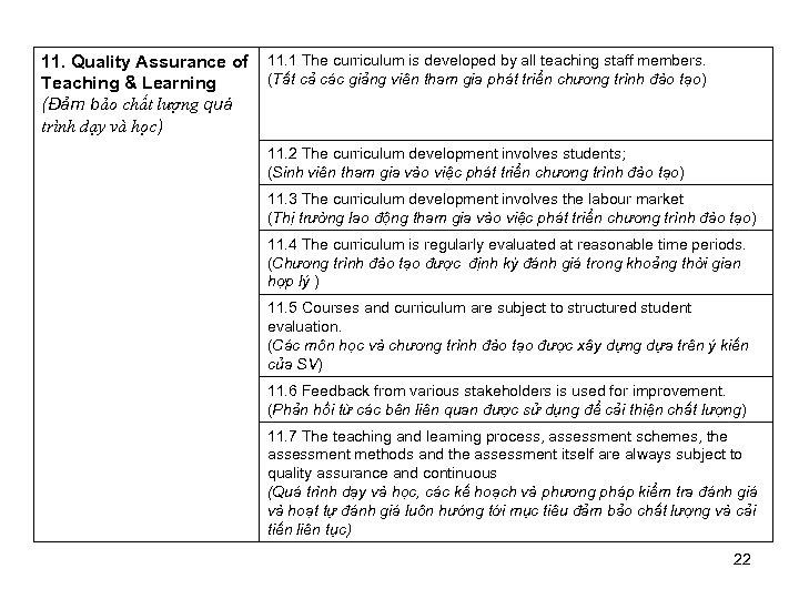11. Quality Assurance of Teaching & Learning (Đảm bảo chất lượng quá trình dạy