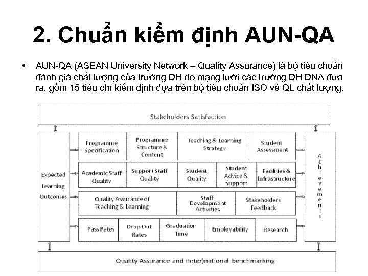 2. Chuẩn kiểm định AUN-QA • AUN-QA (ASEAN University Network – Quality Assurance) là