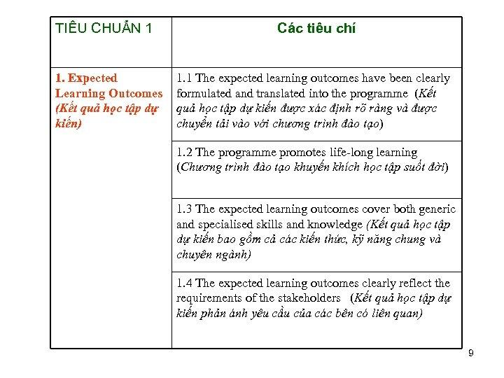TIÊU CHUẨN 1 1. Expected Learning Outcomes (Kết quả học tập dự kiến) Các