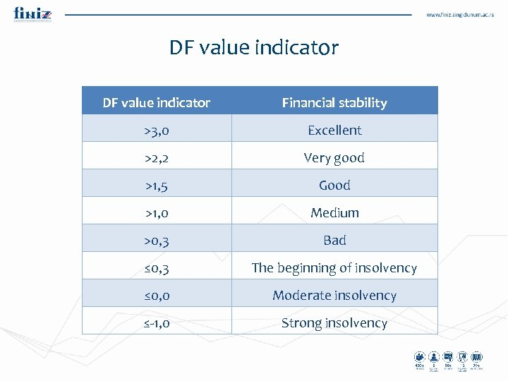 DF value indicator Financial stability >3, 0 Excellent >2, 2 Very good >1, 5