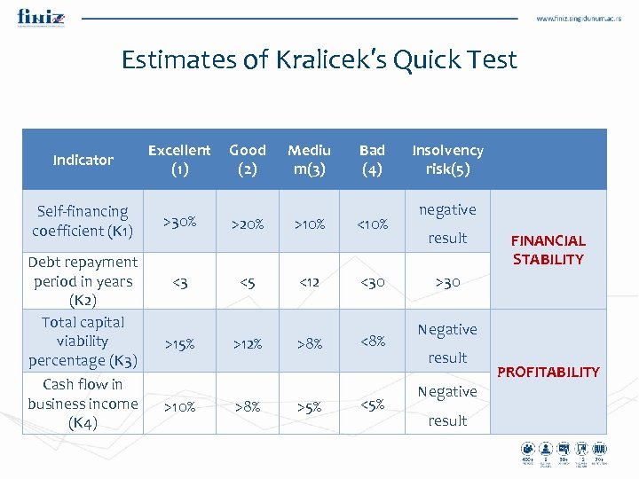 Estimates of Kralicek′s Quick Test Indicator Excellent (1) Self-financing coefficient (K 1) >30% >20%
