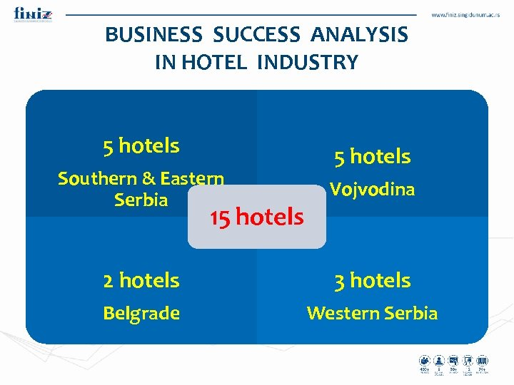 BUSINESS SUCCESS ANALYSIS IN HOTEL INDUSTRY 5 hotels Southern & Eastern Serbia Vojvodina 2