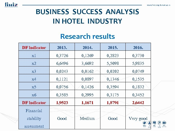 BUSINESS SUCCESS ANALYSIS IN HOTEL INDUSTRY Research results DF indicator 2013. 2014. 2015. 2016.