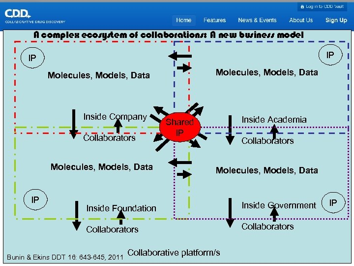 A complex ecosystem of collaborations: A new business model IP IP Molecules, Models, Data