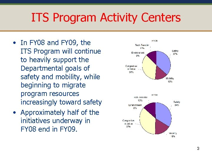 ITS Program Activity Centers • In FY 08 and FY 09, the ITS Program