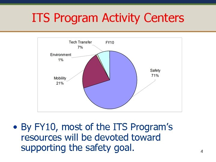 ITS Program Activity Centers • By FY 10, most of the ITS Program's resources
