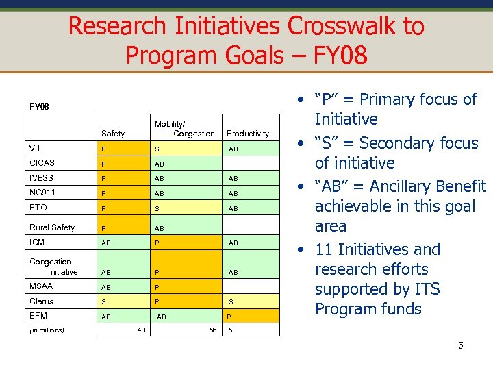 Research Initiatives Crosswalk to Program Goals – FY 08 Safety Mobility/ Congestion Productivity VII