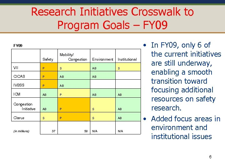 Research Initiatives Crosswalk to Program Goals – FY 09 Safety Mobility/ Congestion Environment Institutional
