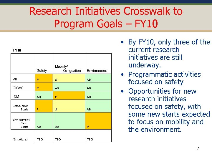 Research Initiatives Crosswalk to Program Goals – FY 10 Safety Mobility/ Congestion VII P
