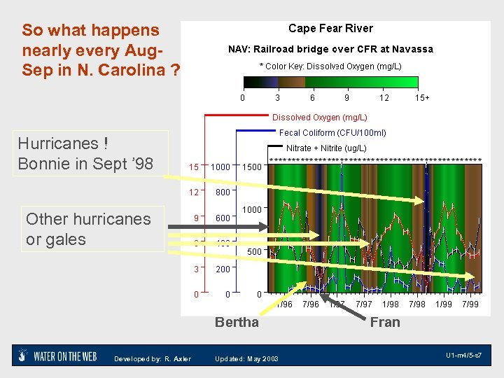 So what happens nearly every Aug. Sep in N. Carolina ? Hurricanes ! Bonnie
