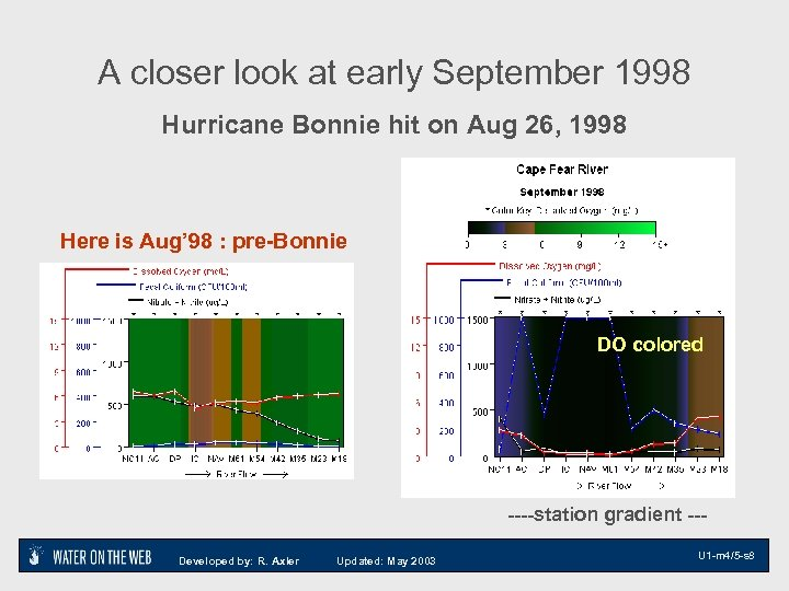 A closer look at early September 1998 Hurricane Bonnie hit on Aug 26, 1998