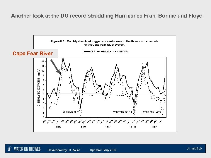 Another look at the DO record straddling Hurricanes Fran, Bonnie and Floyd Cape Fear