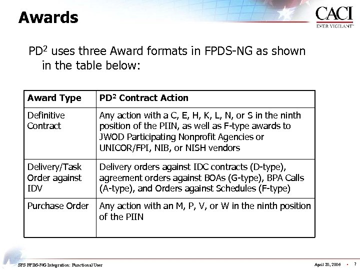 Awards PD 2 uses three Award formats in FPDS-NG as shown in the table