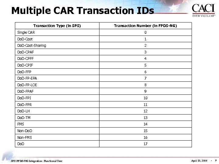 Multiple CAR Transaction IDs Transaction Type (in SPS) Transaction Number (in FPDS-NG) Single CAR